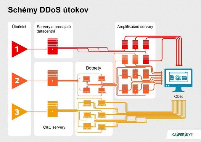 DDoS_types