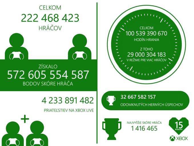 15rokov_xbox_statistiky