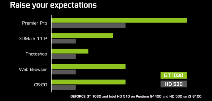 NVIDIA-GeForce-GT-1030-Performance